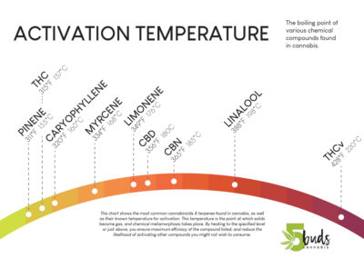 5Buds Cannabis Activation Temperature Chart